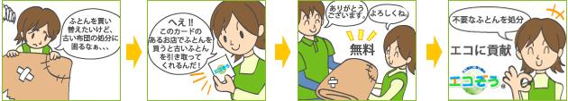 布団リサイクルの流れ